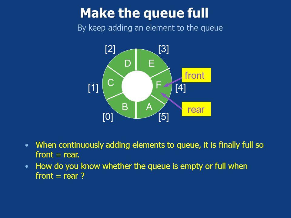 Make the queue full [0] [1] [2] [3] [4] [5] D E front C F B A rear